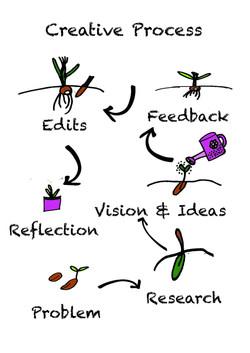 Creative Process _Page_3