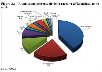Fonte ISPRA differenziazione rifiuti.PNG