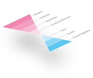 Emotions follow form diagram
