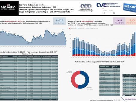 Techtrials automatiza analytics de casos de COVID19 para a Secretaria de Saúde de São Paulo