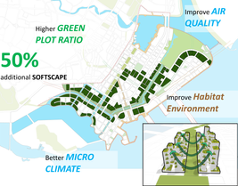 Marina Bay Eco-Corridor Concept 2