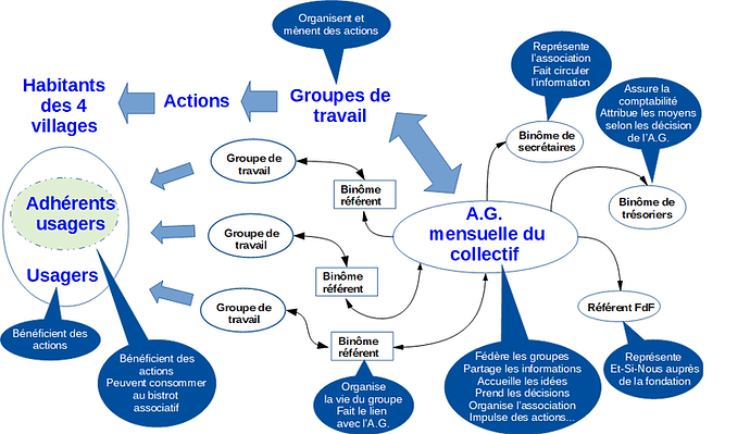19-09 Organigramme association (sans sma