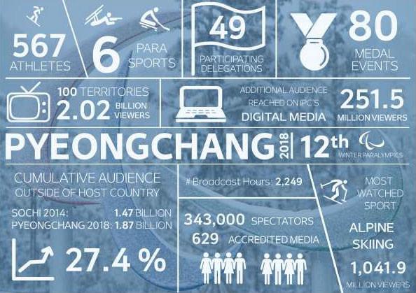 Grafik zu den Zuschauerzahlen zu den Paralympics in Pyeongchang 2018