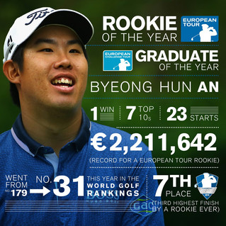 Byeong Hun An Rookie de l'année !