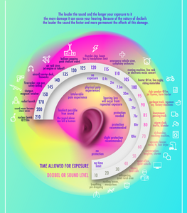 Looking at the loudness scale - the decibels of everyday sounds and how they affect our hearing