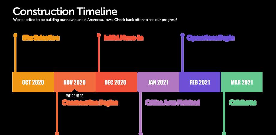 Blutrack Construction Timeline.png