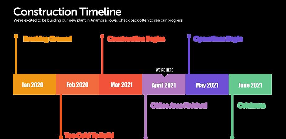 Blutrack Construction Timeline April.png