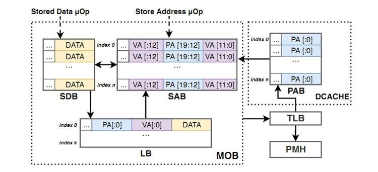 Блок-схема MOB (Memory Order Buffer)