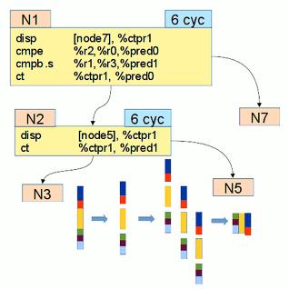 Опубликовано руководство по эффективному программированию на платформе Эльбрус