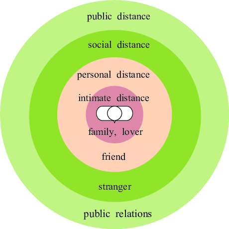 Classification-of-Personal-Space-3