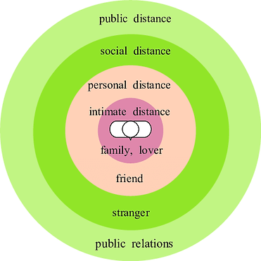 Classification-of-Personal-Space-3.png