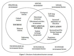 Educational tourism b