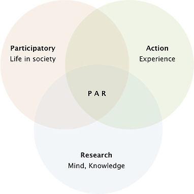 par__participatory action research PAR.j
