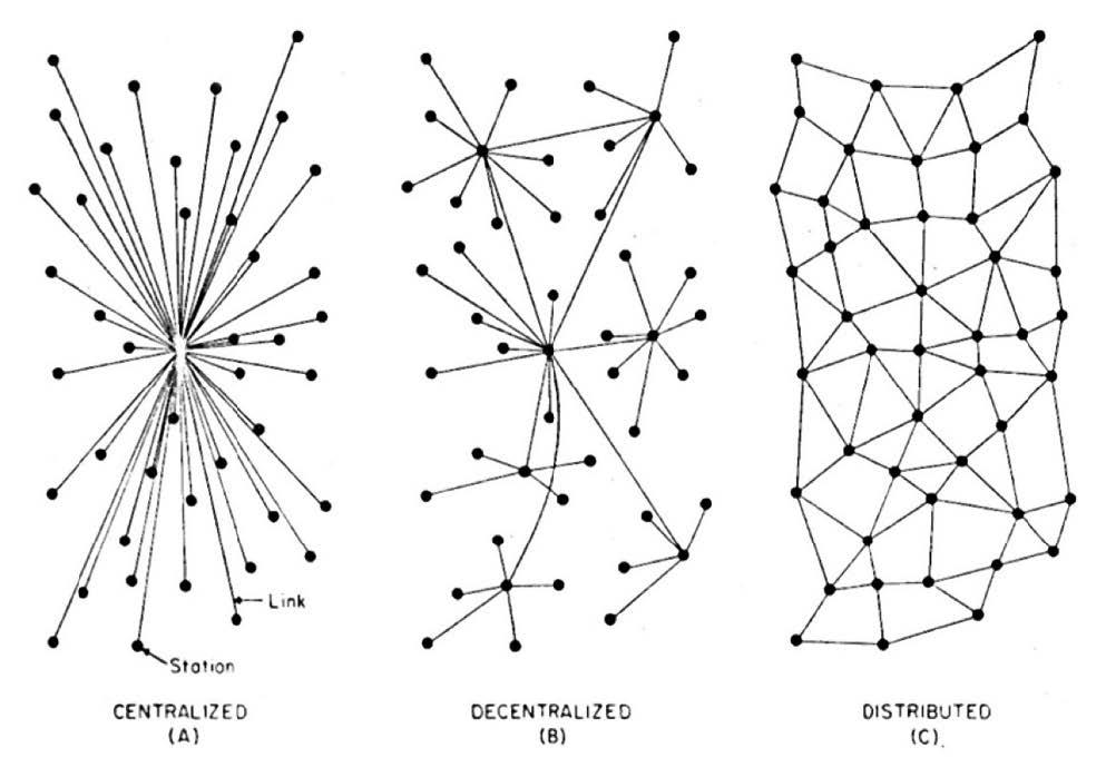 Frei Otto - Networks Diagramme