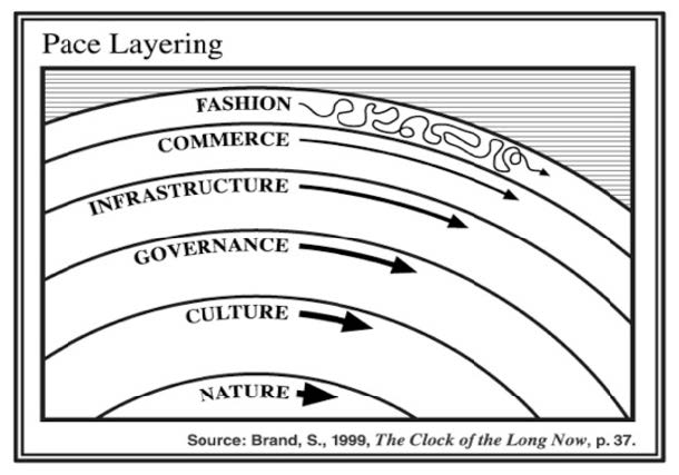 Stewart Brand - The Clock of the Long No