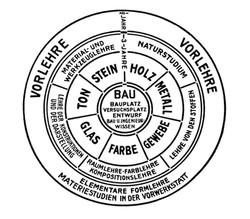 Bauhaus - Curriculum Scheme