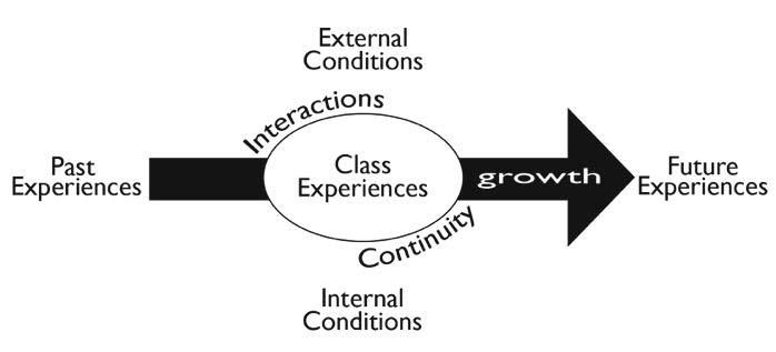 John Dewey - Experience & Education b