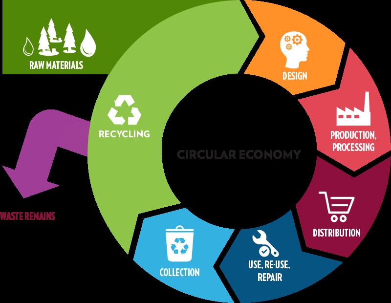 Circular_economy_schema