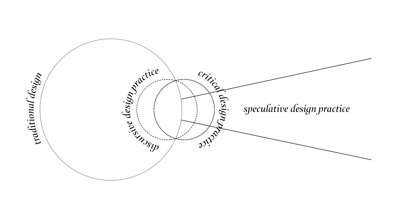 10-spekulativna-dijagram