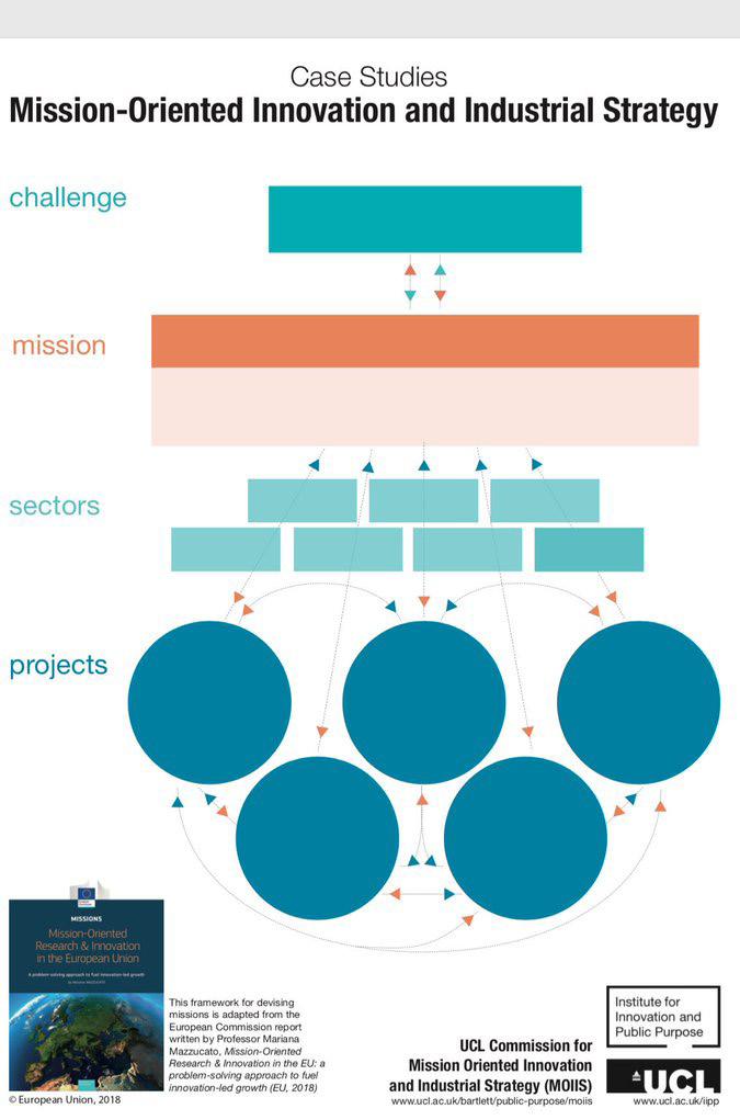 Mariana Mazzucato - mission oriented inn