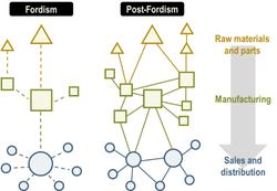 fordism_port_fordism_production