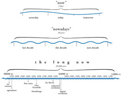 The Long Now Foundation - Now, Nowadays,