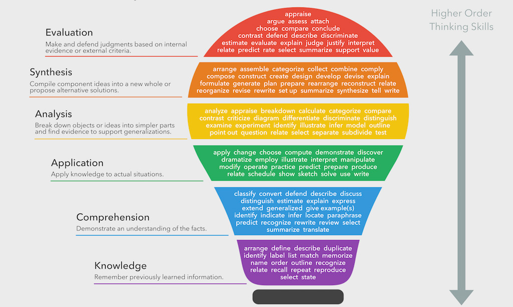Bloom's_taxonomy_of_learning