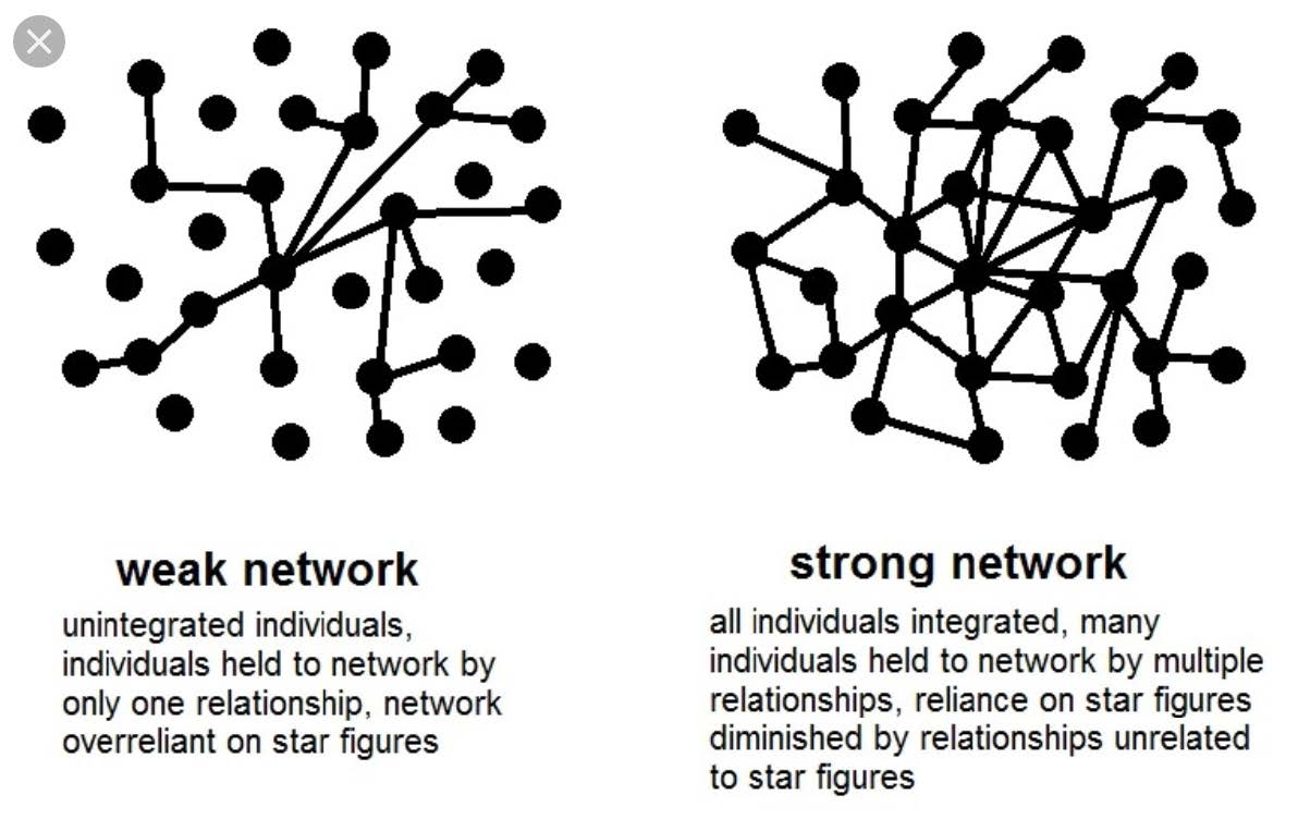 Weak vs strong networks