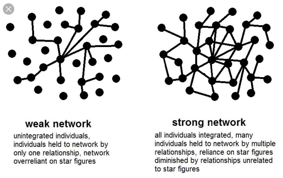 Weak vs strong networks