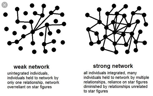 Weak vs strong networks.jpg
