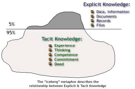 Explicit vs tacit knowledge