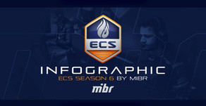 MIBR @ ECS SEASON 6 INFOGRAPHIC