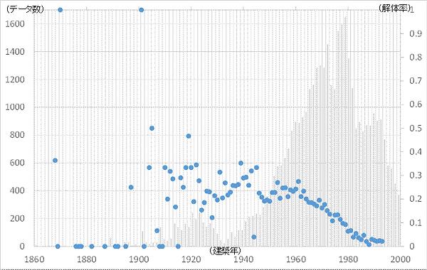 図2 建築年と修理可能建物の解体率(n=39,954).png