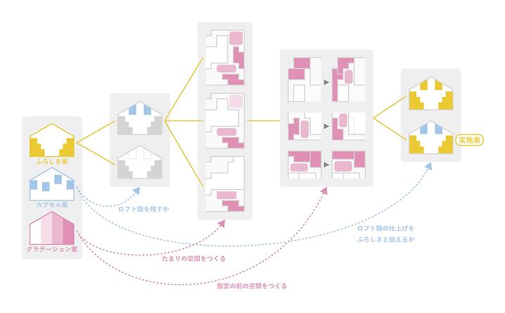 北大路プロセス図.png