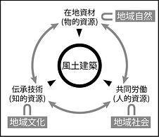 風土建築 風土建築を成立させる地域資源.jpg