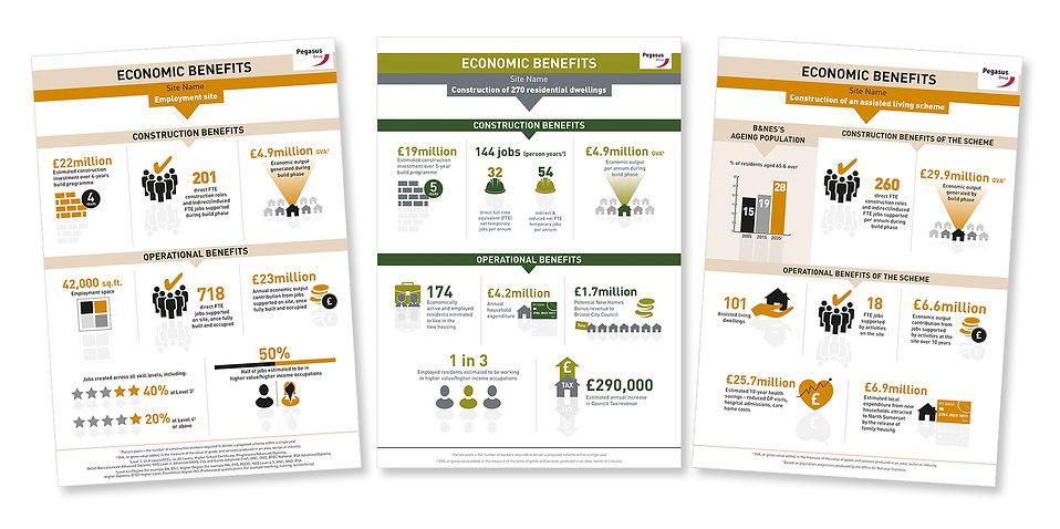 Economic Benefits Infographic