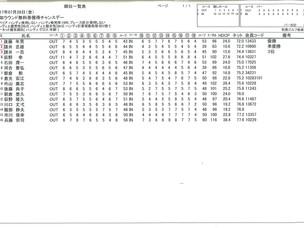 秋葉GC 第4回チャンスデー開催H29.7.28