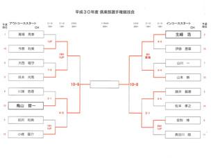 秋葉GC 倶楽部選手権競技会準決勝速報