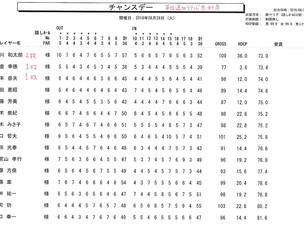 秋葉GC 第13回追加ラウンド無料券獲得チャンスデー