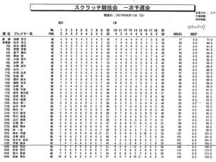 秋葉GC   スクラッチ競技会2次予選会スタート!!