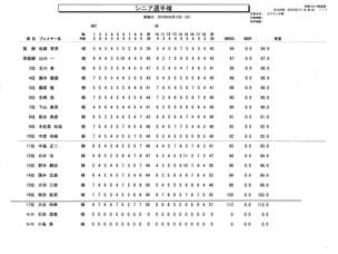 秋葉GC シニア選手権予選会結果報告