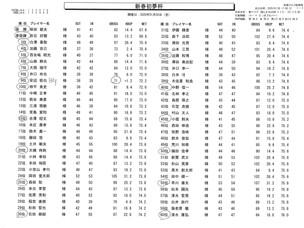 秋葉GC  新春初夢杯1月3日