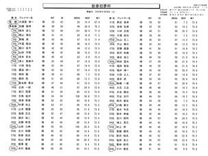 秋葉GC 新春初夢杯1月4日