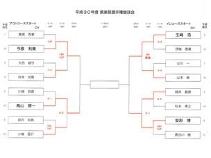 秋葉GC 倶楽部選手権3次予選速報