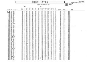 秋葉GC   理事長杯二次予選進出16名選手決定!!