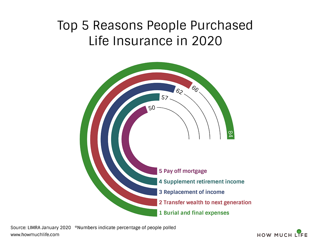 Top 5 Reasons People Purchased Life Insurance in 2020 Circular Bar Chart