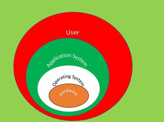 Block Diagram of Operating System