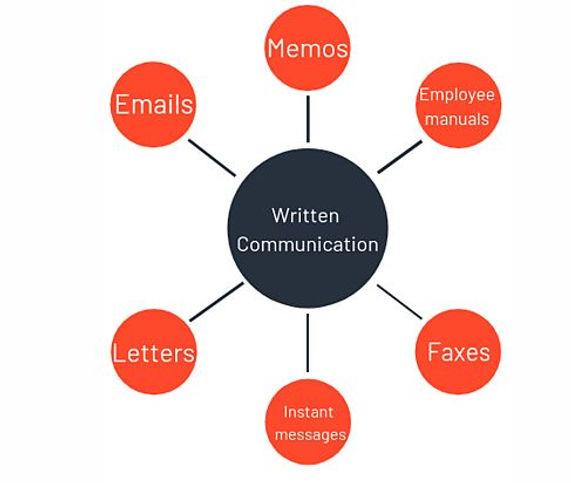 Written Communication Class IX X IT 402 cbse board it402