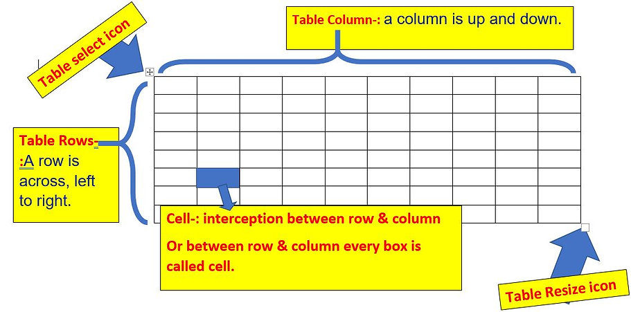 Table is a collection of row and column.  Column Row Cell Cell Address cell is interception between