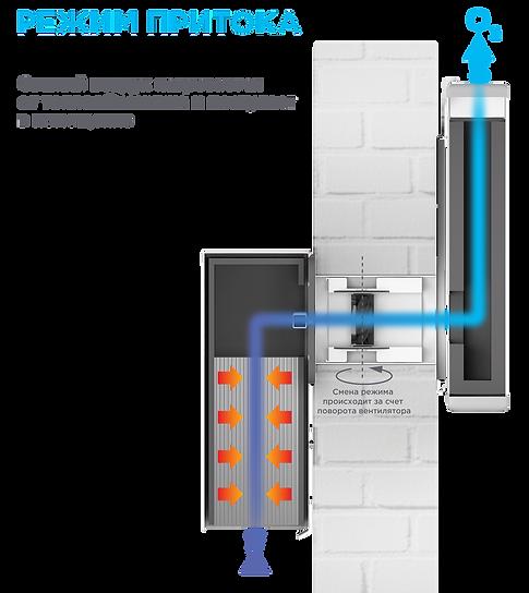 Приточная система вентиляции Vakio Бердск